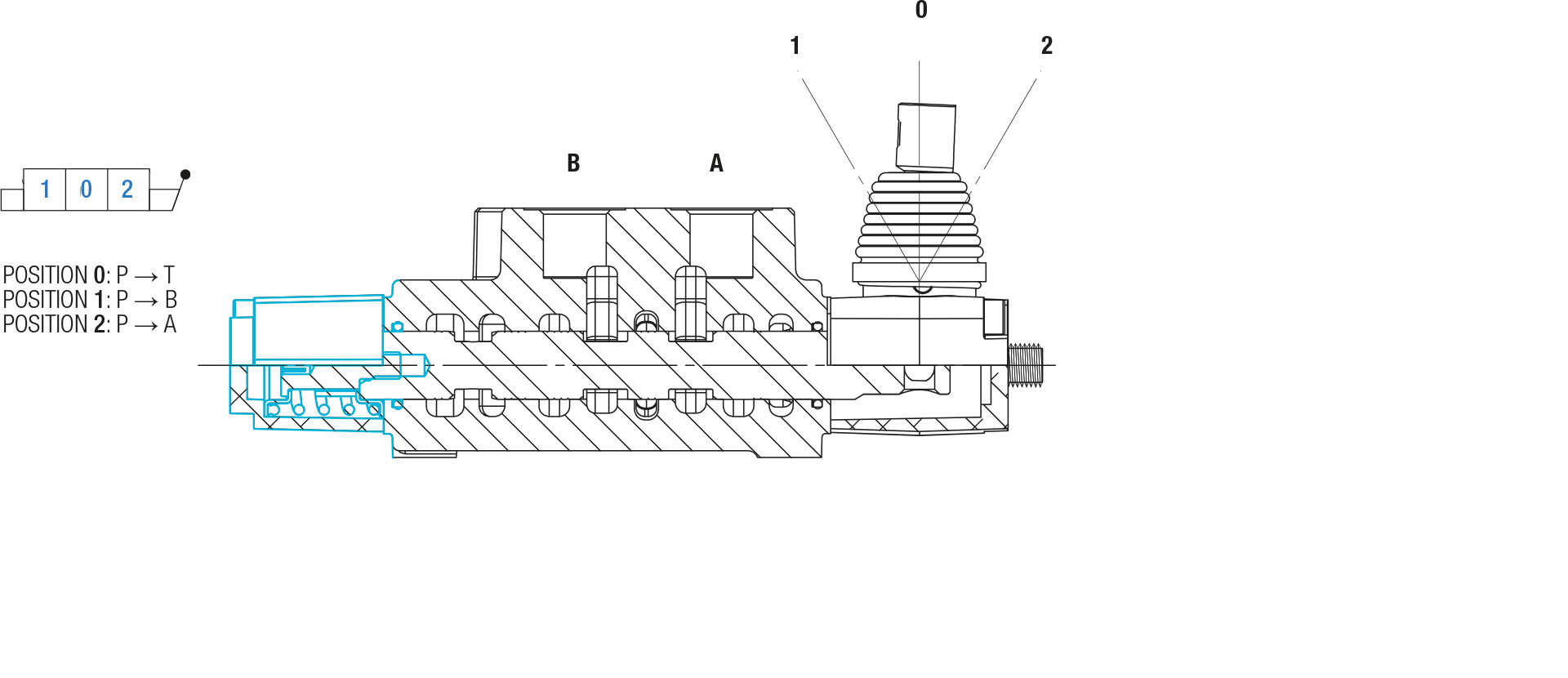 BLB Hydraulic posizionatori