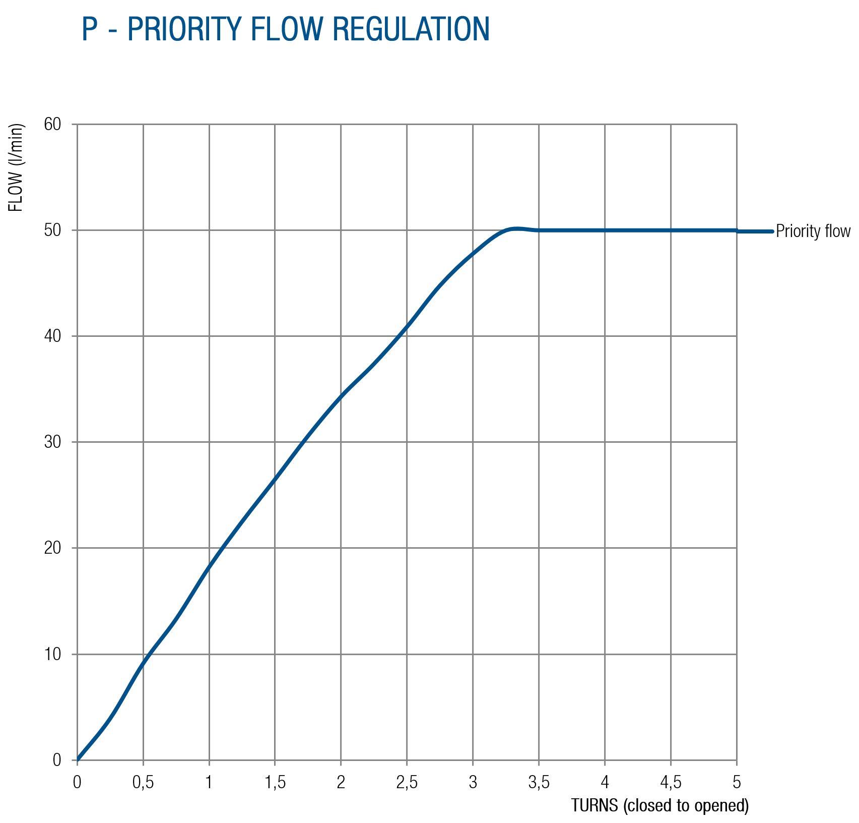 RF40 Technical specifications - BLB Hydraulic